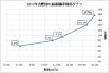 2017年吉野家の旅制覇率推移グラフ.jpg